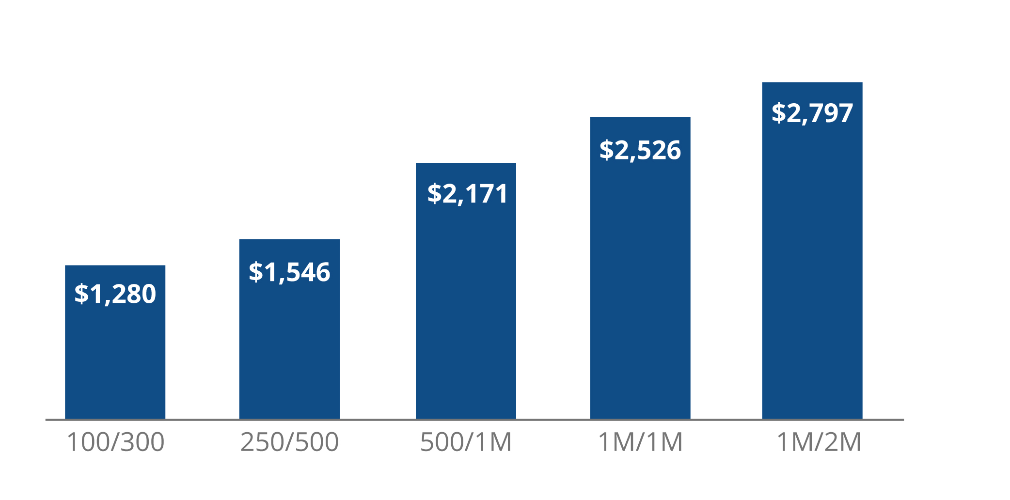 Average Cost By Policy Limit for Solo Attorneys